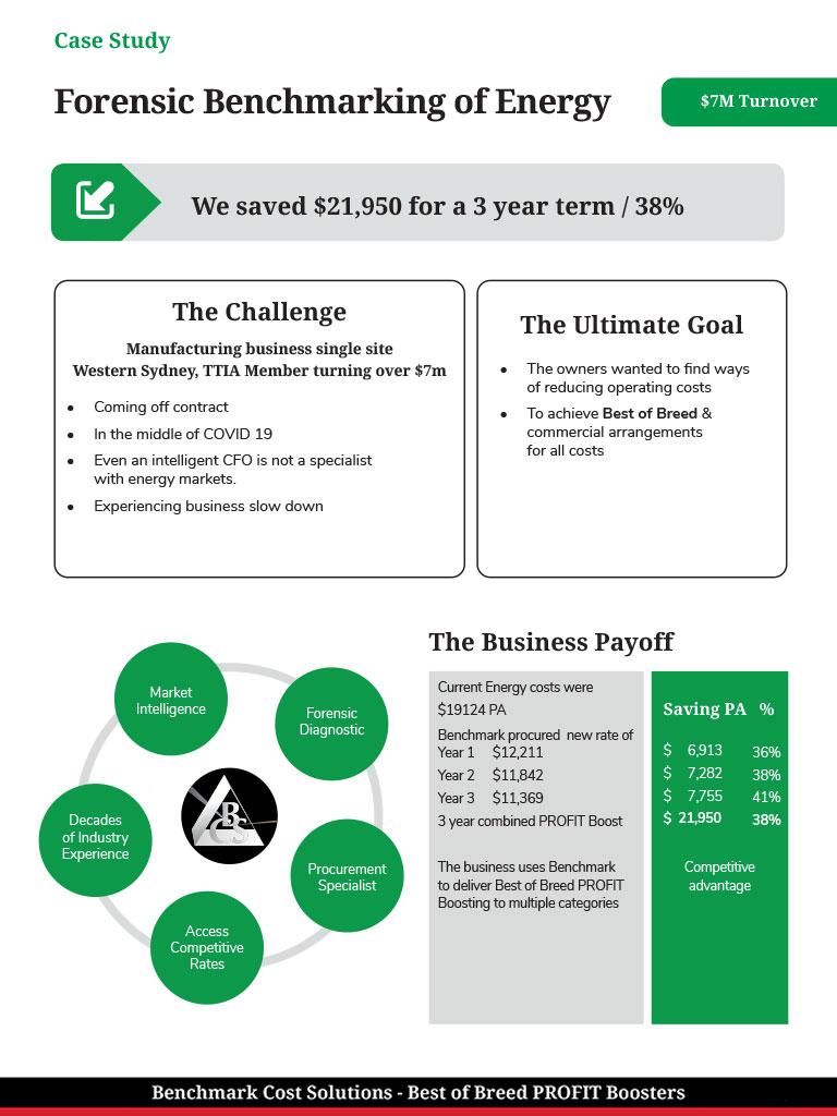 38% on energy benchmarking